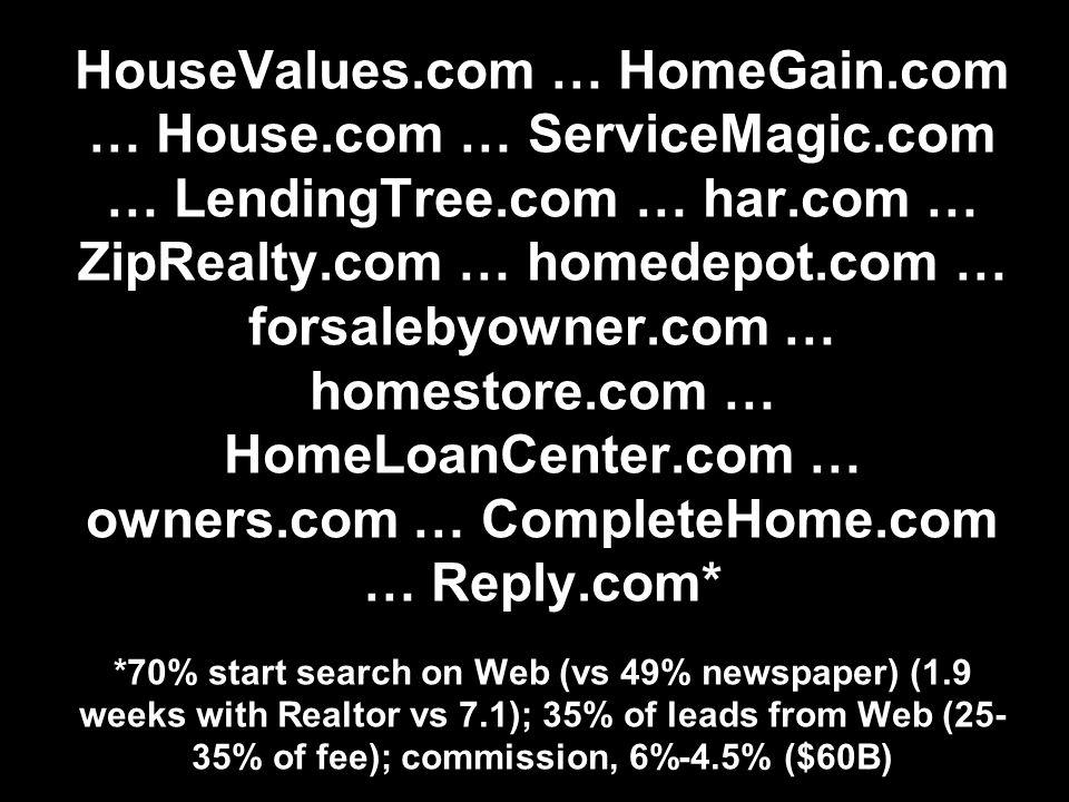 HouseValues.com … HomeGain.com … House.com … ServiceMagic.com … LendingTree.com … har.com … ZipRealty.com … homedepot.com … forsalebyowner.com … homestore.com … HomeLoanCenter.com … owners.com … CompleteHome.com … Reply.com* *70% start search on Web (vs 49% newspaper) (1.9 weeks with Realtor vs 7.1); 35% of leads from Web (25- 35% of fee); commission, 6%-4.5% ($60B)