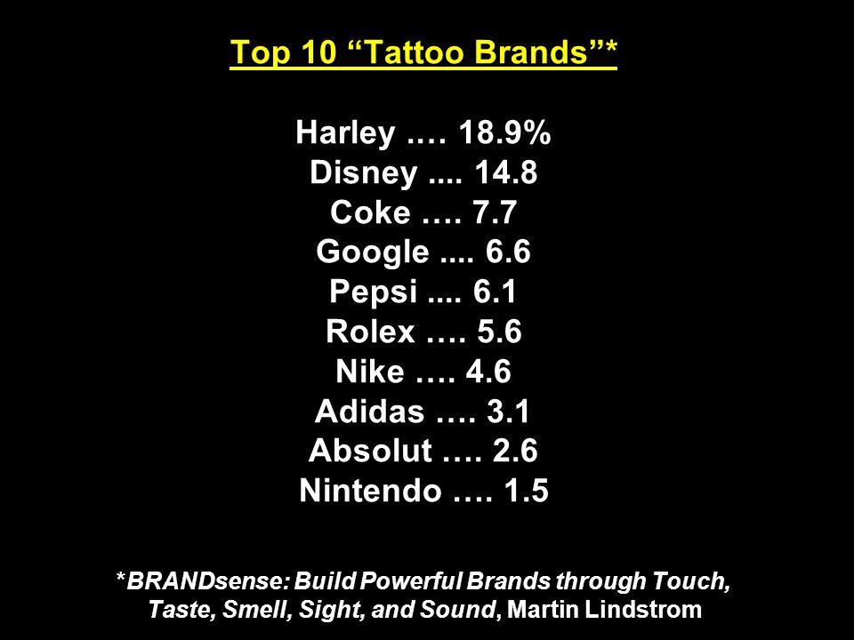 Top 10 Tattoo Brands * Harley.… 18.9% Disney.... 14.8 Coke ….