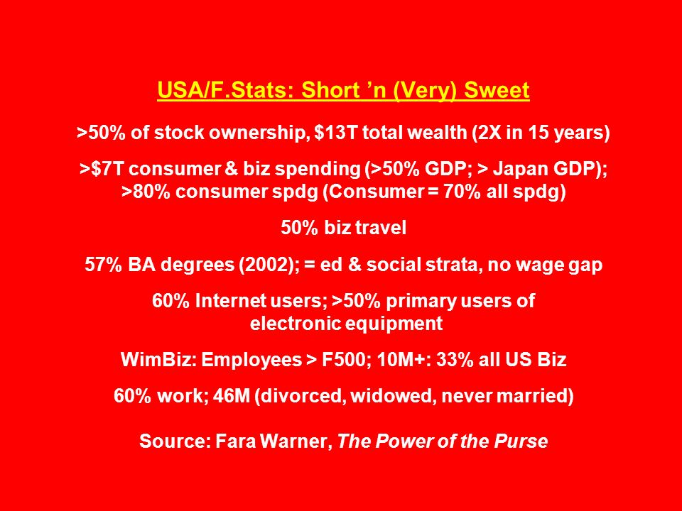 USA/F.Stats: Short 'n (Very) Sweet >50% of stock ownership, $13T total wealth (2X in 15 years) >$7T consumer & biz spending (>50% GDP; > Japan GDP); >80% consumer spdg (Consumer = 70% all spdg) 50% biz travel 57% BA degrees (2002); = ed & social strata, no wage gap 60% Internet users; >50% primary users of electronic equipment WimBiz: Employees > F500; 10M+: 33% all US Biz 60% work; 46M (divorced, widowed, never married) Source: Fara Warner, The Power of the Purse