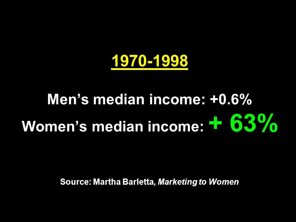 1970-1998 Men's median income: +0.6% Women's median income: + 63% Source: Martha Barletta, Marketing to Women