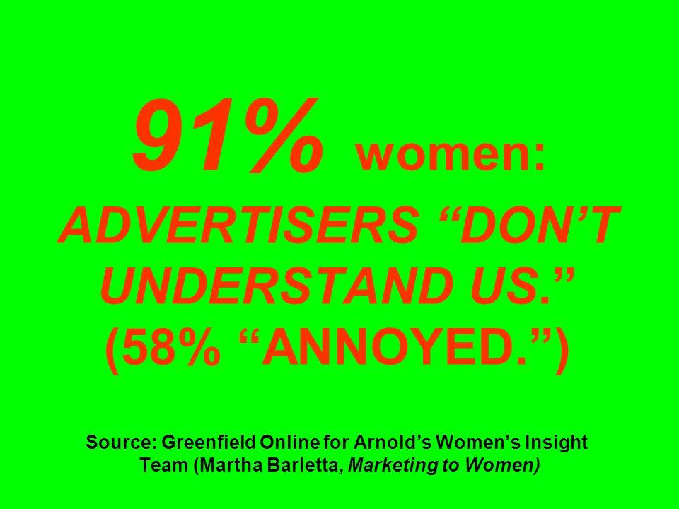 91% women: ADVERTISERS DON'T UNDERSTAND US. (58% ANNOYED. ) Source: Greenfield Online for Arnold's Women's Insight Team (Martha Barletta, Marketing to Women)