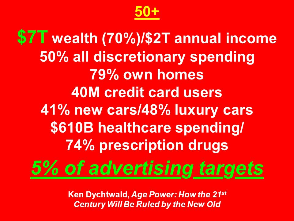 50+ $7T wealth (70%)/$2T annual income 50% all discretionary spending 79% own homes 40M credit card users 41% new cars/48% luxury cars $610B healthcare spending/ 74% prescription drugs 5% of advertising targets Ken Dychtwald, Age Power: How the 21 st Century Will Be Ruled by the New Old