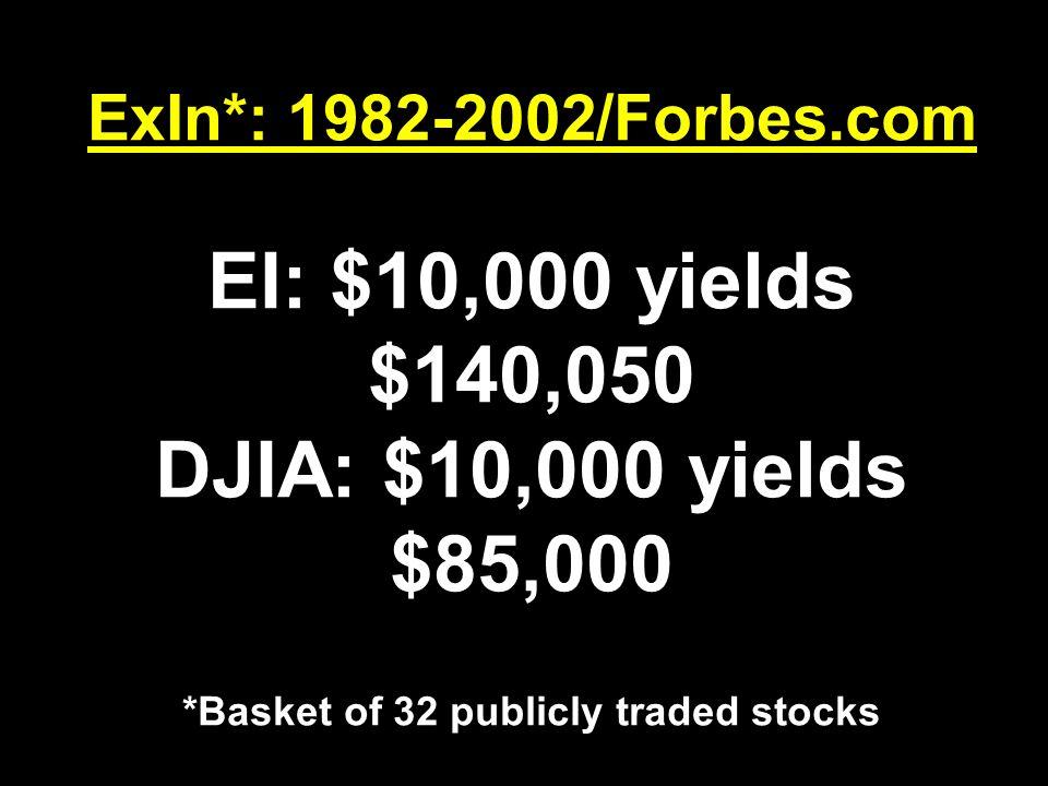 ExIn*: 1982-2002/Forbes.com EI: $10,000 yields $140,050 DJIA: $10,000 yields $85,000 *Basket of 32 publicly traded stocks