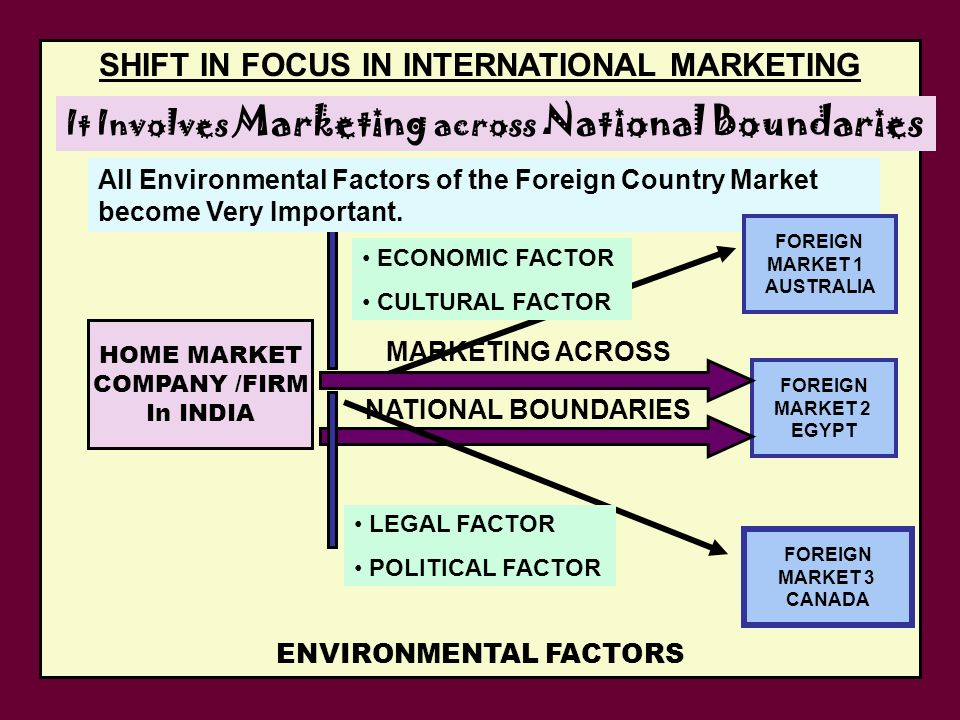 domestic marketing vs international marketing The report has been prepared to highlight whether international marketing is really no different from the study of domestic marketing it comprises.