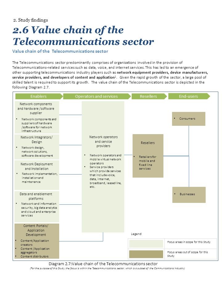 2.6 Value chain of the Telecommunications sector Value chain of the Telecommunications sector The Telecommunications sector predominantly comprises of organisations involved in the provision of Telecommunications-related services such as data, voice, and internet services.