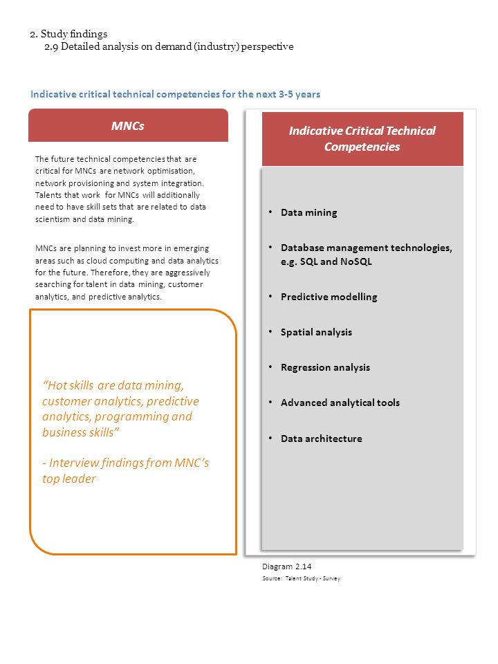 Indicative critical technical competencies for the next 3-5 years MNCs The future technical competencies that are critical for MNCs are network optimisation, network provisioning and system integration.