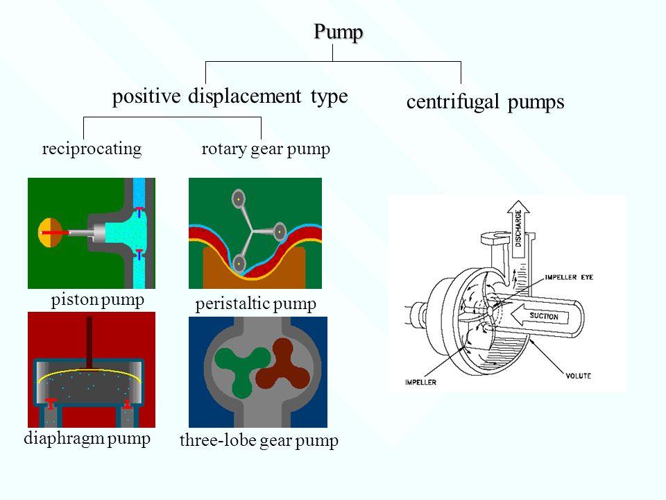 Pump positive displacement type centrifugal pumps reciprocatingrotary gear pump three-lobe gear pump peristaltic pump piston pump diaphragm pump