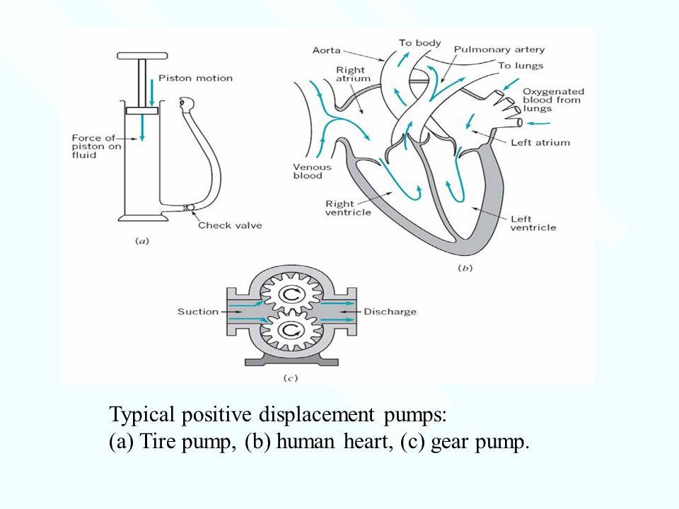 Typical positive displacement pumps: (a) Tire pump, (b) human heart, (c) gear pump.