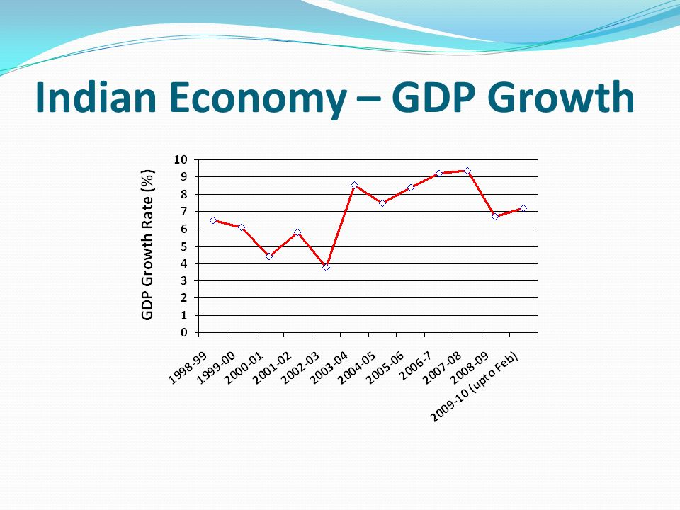 Indian Economy – GDP Growth