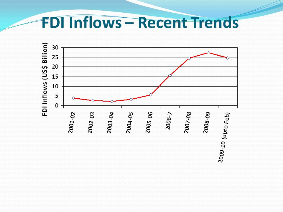 FDI Inflows – Recent Trends
