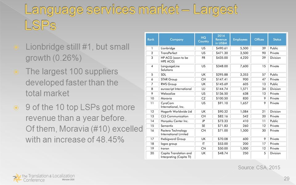 29 Source: CSA, 2015  Lionbridge stilll #1, but small growth (0.26%)  The largest 100 suppliers developed faster than the total market  9 of the 10 top LSPs got more revenue than a year before.