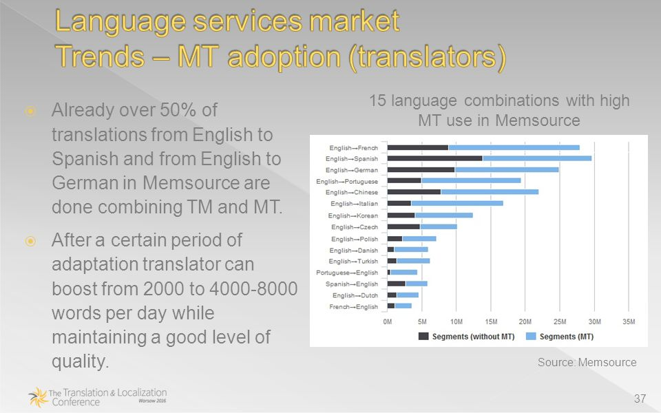 37  Already over 50% of translations from English to Spanish and from English to German in Memsource are done combining TM and MT.