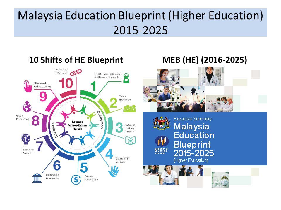 Konvensyen pendidikan fptv uthm going global wahid razzaly uthm 5 malaysia education blueprint higher education 2015 2025 10 shifts of he blueprintmeb he 2016 2025 malvernweather Image collections