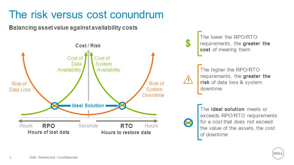 dell case study and cost benefit analysis Case study for supply chain leaders: dell's in this case study, gartner examines dell's period of transformative quality performance and cost had improved dell.