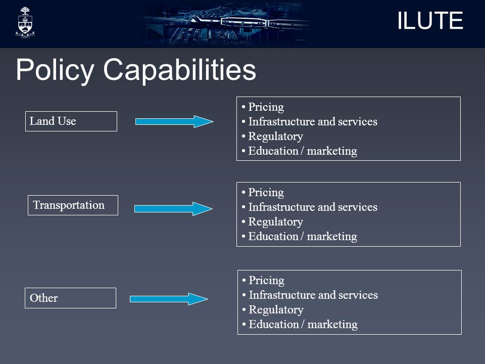 ILUTE Policy Capabilities Pricing Infrastructure and services Regulatory Education / marketing Transportation Pricing Infrastructure and services Regulatory Education / marketing Land Use Pricing Infrastructure and services Regulatory Education / marketing Other