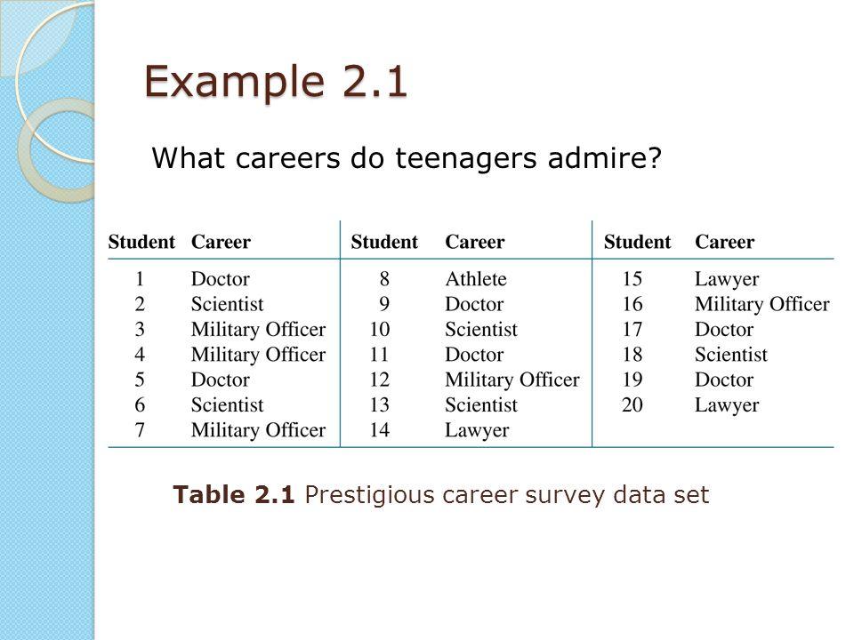 careers for teenagers