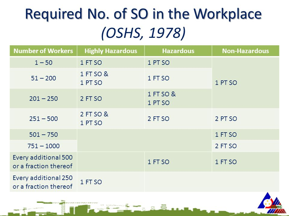 Required No. of SO in the Workplace Required No.