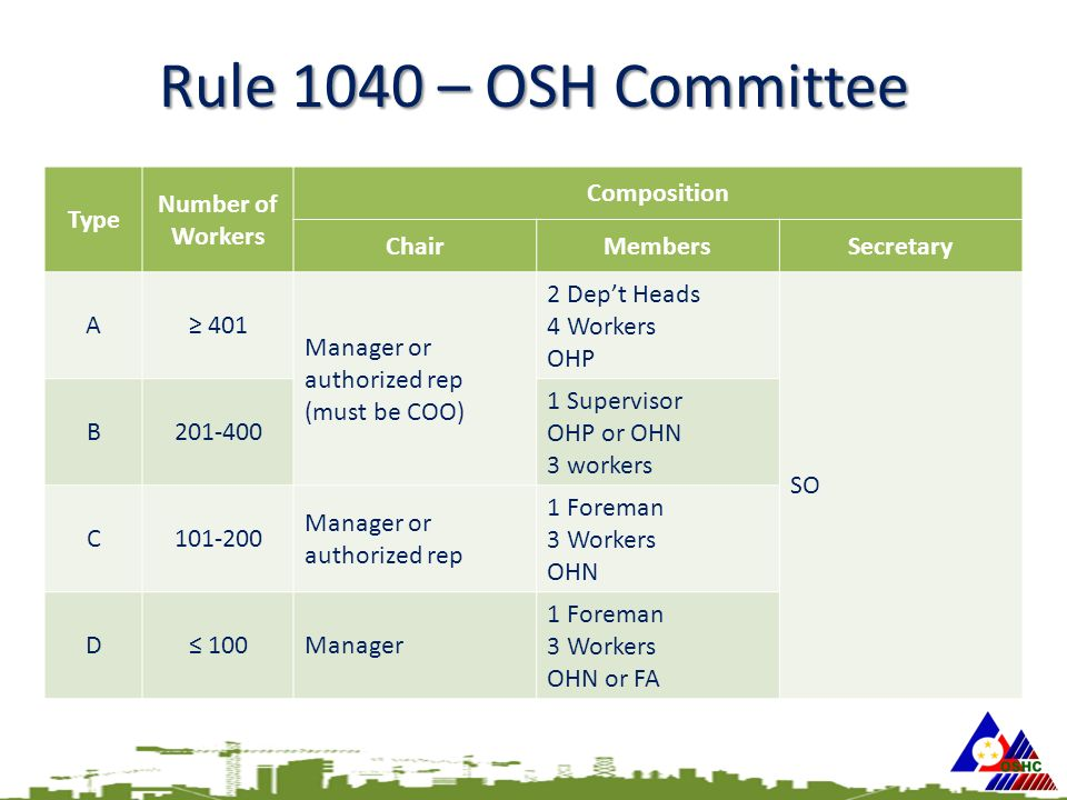 Rule 1040 – OSH Committee Type Number of Workers Composition ChairMembersSecretary A≥ 401 Manager or authorized rep (must be COO) 2 Dep't Heads 4 Workers OHP SO B201-400 1 Supervisor OHP or OHN 3 workers C101-200 Manager or authorized rep 1 Foreman 3 Workers OHN D≤ 100Manager 1 Foreman 3 Workers OHN or FA