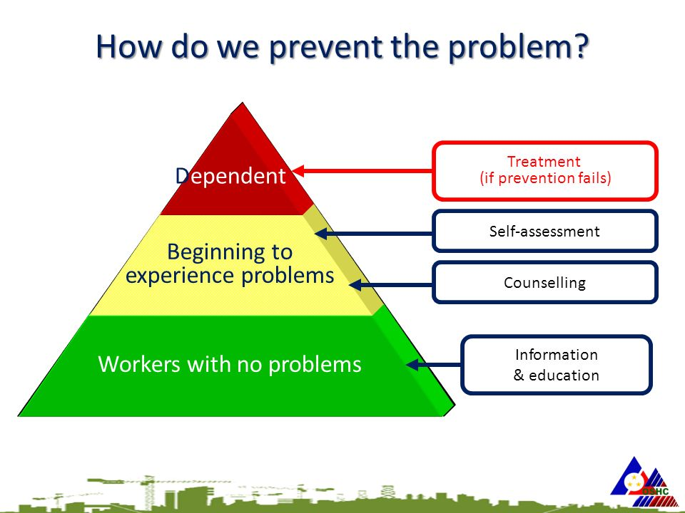 Workers with no problems Beginning to experience problems Dependent Information & education Treatment (if prevention fails) Self-assessment Counselling How do we prevent the problem