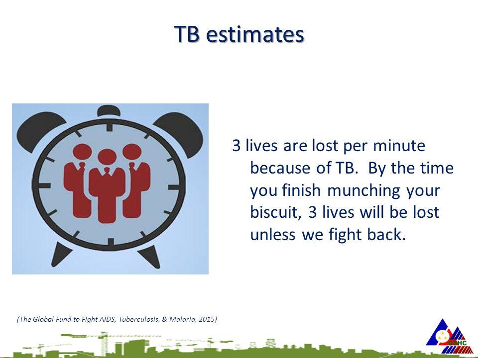 TB estimates 3 lives are lost per minute because of TB.