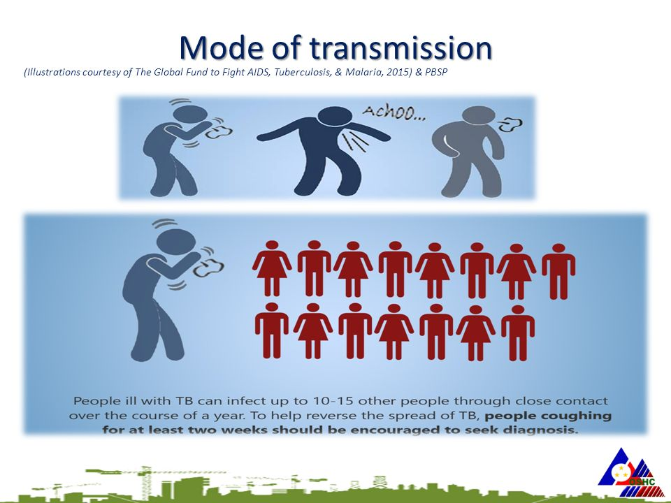 Mode of transmission (Illustrations courtesy of The Global Fund to Fight AIDS, Tuberculosis, & Malaria, 2015) & PBSP