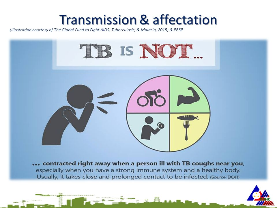 Transmission & affectation (Illustration courtesy of The Global Fund to Fight AIDS, Tuberculosis, & Malaria, 2015) & PBSP