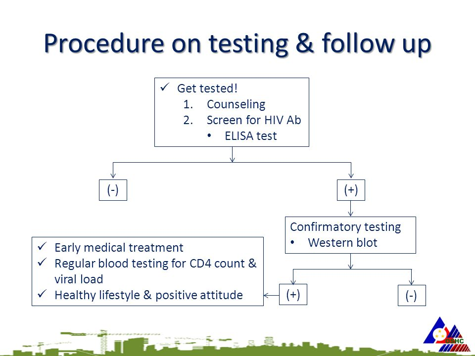 Procedure on testing & follow up (+)(-) Get tested.