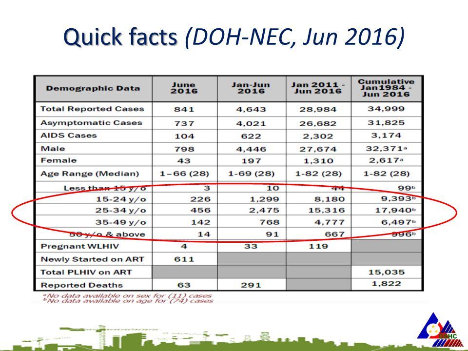 Quick facts Quick facts (DOH-NEC, Jun 2016)