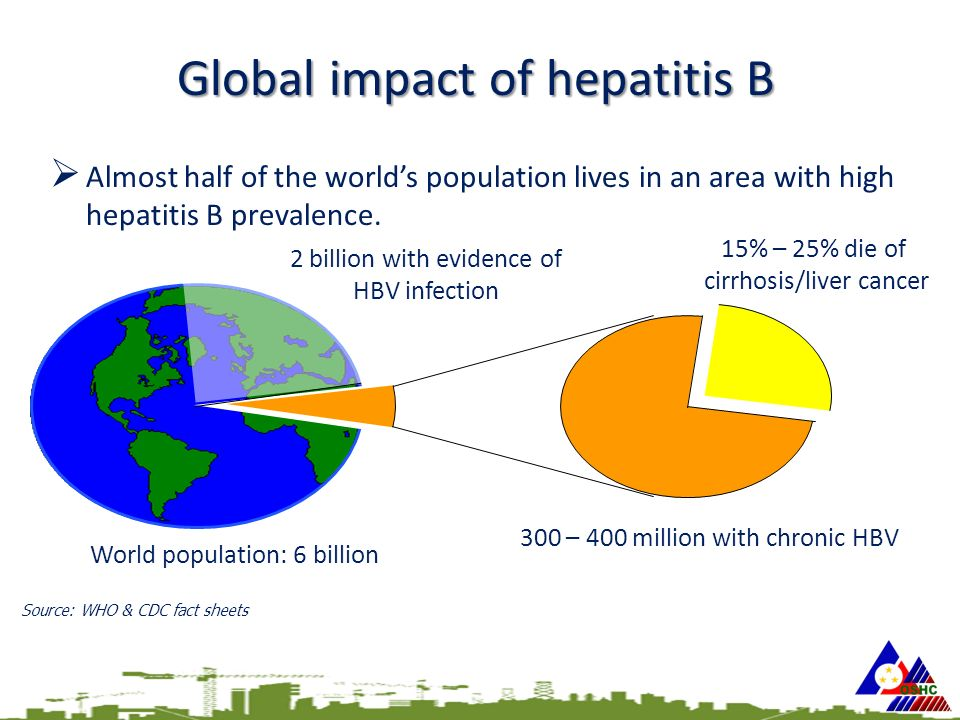Global impact of hepatitis B  Almost half of the world's population lives in an area with high hepatitis B prevalence.