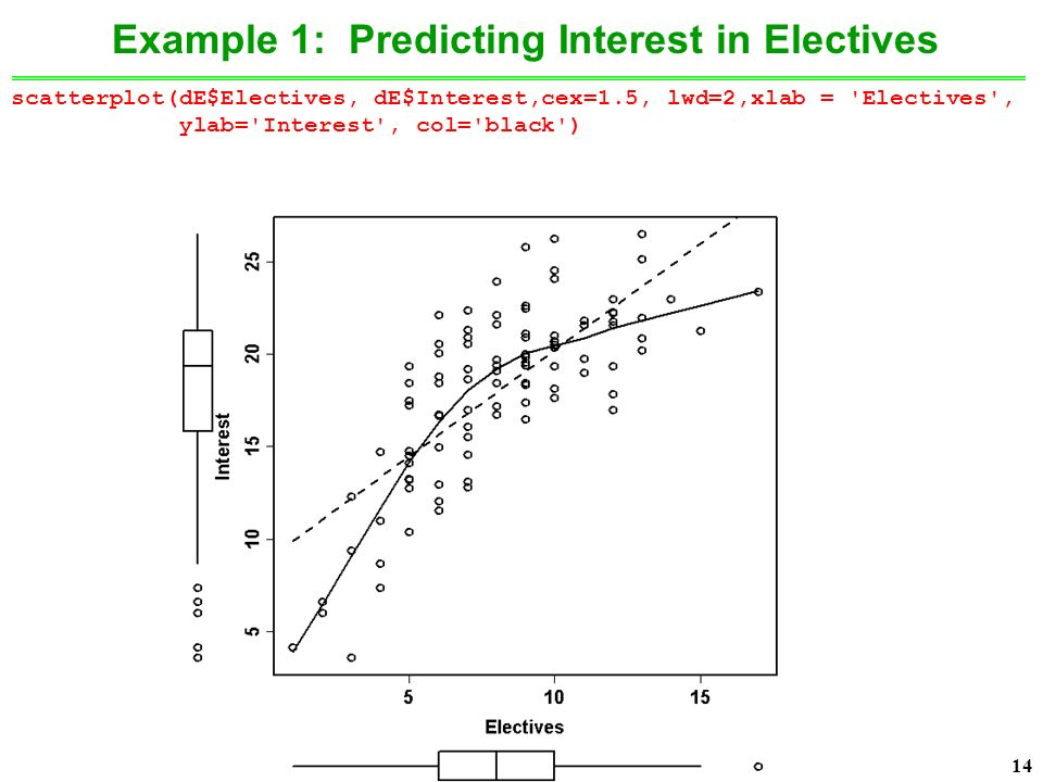 14 Example 1: Predicting Interest in Electives scatterplot(dE$Electives, dE$Interest,cex=1.5, lwd=2,xlab = Electives , ylab= Interest , col= black )