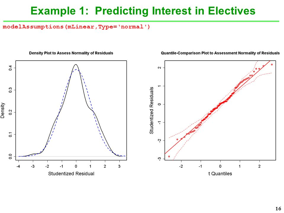 16 Example 1: Predicting Interest in Electives modelAssumptions(mLinear,Type='normal )