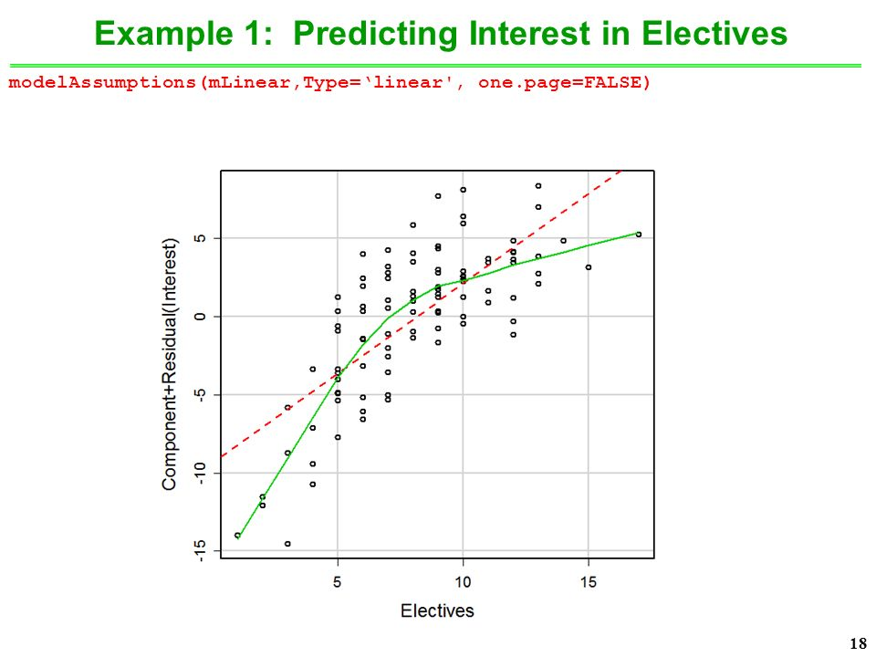 18 Example 1: Predicting Interest in Electives modelAssumptions(mLinear,Type='linear , one.page=FALSE)