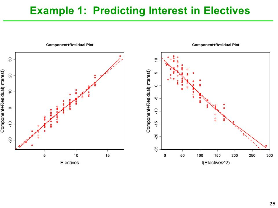 25 Example 1: Predicting Interest in Electives