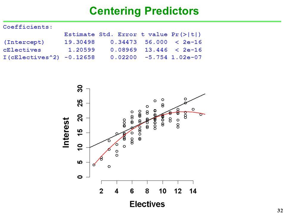 32 Centering Predictors Coefficients: Estimate Std.
