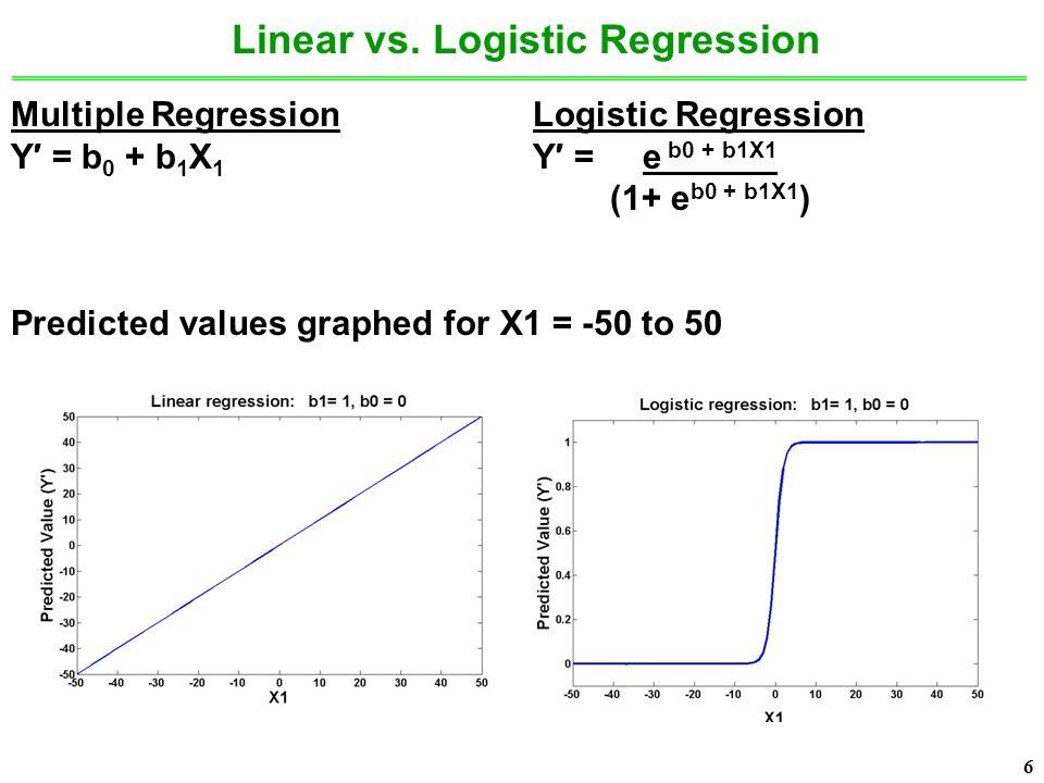 6 6 Multiple RegressionLogistic Regression Y′ = b 0 + b 1 X 1 Y′ = e b0 + b1X1 (1+ e b0 + b1X1 ) Predicted values graphed for X1 = -50 to 50 Linear vs.