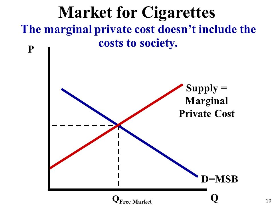 P Q D=MSB Supply = Marginal Private Cost Q Free Market 10 Market for Cigarettes The marginal private cost doesn't include the costs to society.