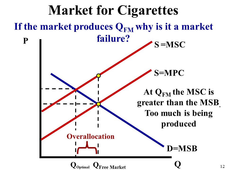 P Q D=MSB S=MPC Q Free Market 12 Market for Cigarettes S =MSC Q Optimal At Q FM the MSC is greater than the MSB.