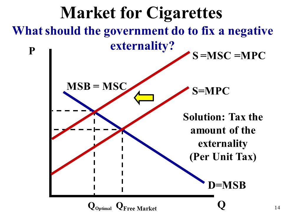 P Q D=MSB Q Free Market 14 Market for Cigarettes What should the government do to fix a negative externality.