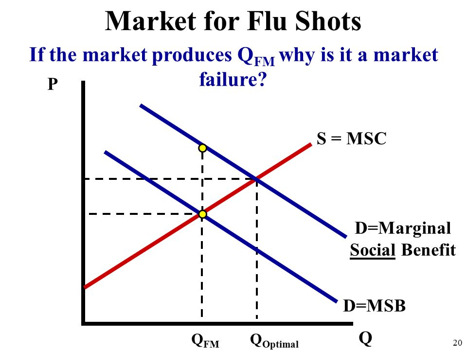 P Q D=MSB 20 If the market produces Q FM why is it a market failure.