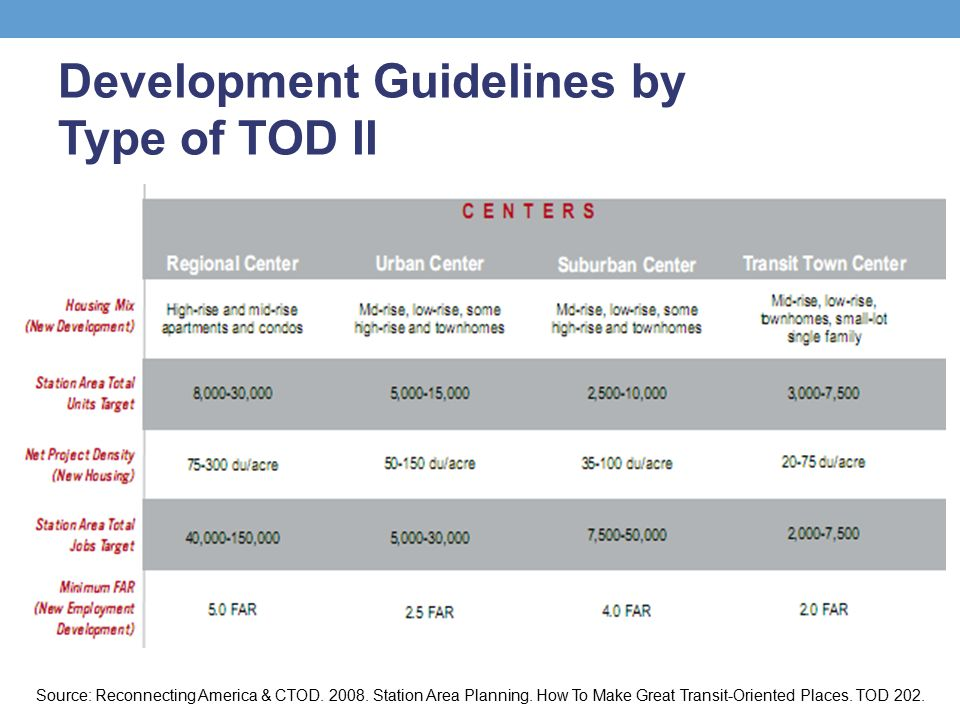 Development Guidelines by Type of TOD II Source: Reconnecting America & CTOD.