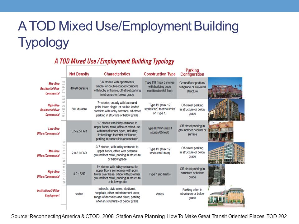A TOD Mixed Use/Employment Building Typology Source: Reconnecting America & CTOD.
