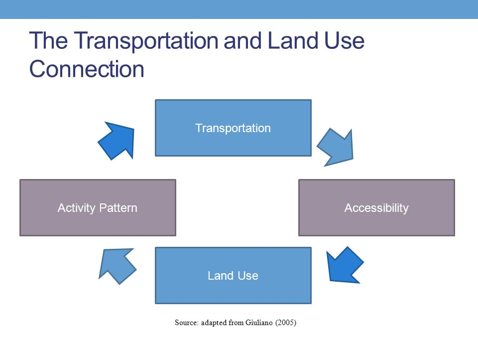 The Transportation and Land Use Connection Source: adapted from Giuliano (2005) Transportation Accessibility Land Use Activity Pattern