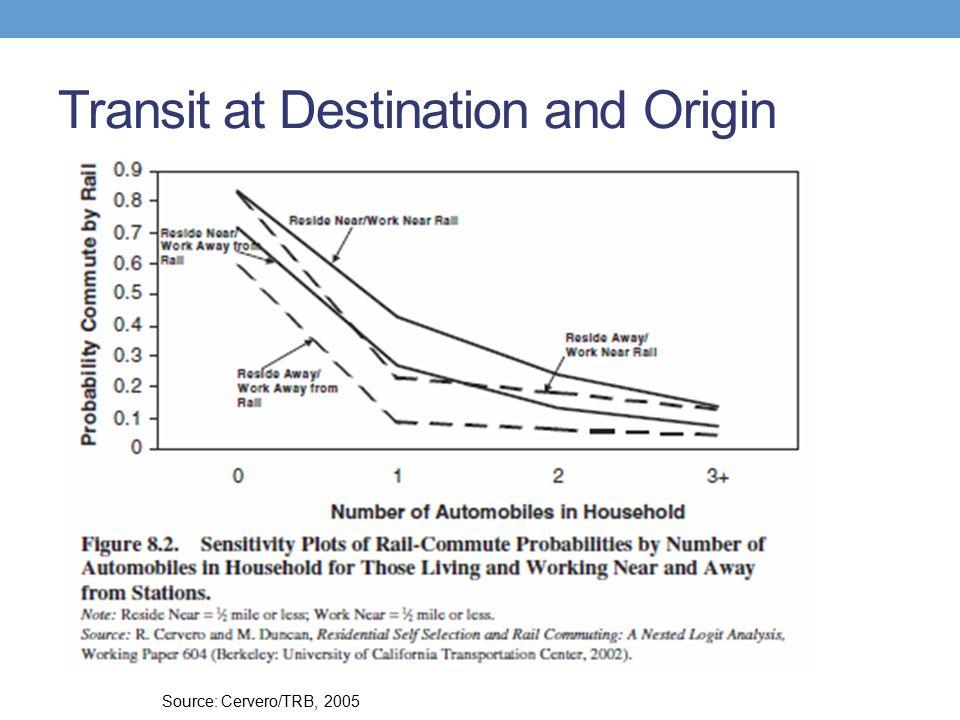 Transit at Destination and Origin Source: Cervero/TRB, 2005