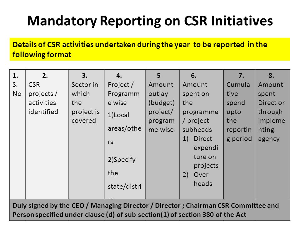 itc csr initiatives The major weakness for itc ltd is that the majority of their business different plans and initiatives dedicated to corporate social responsibility.