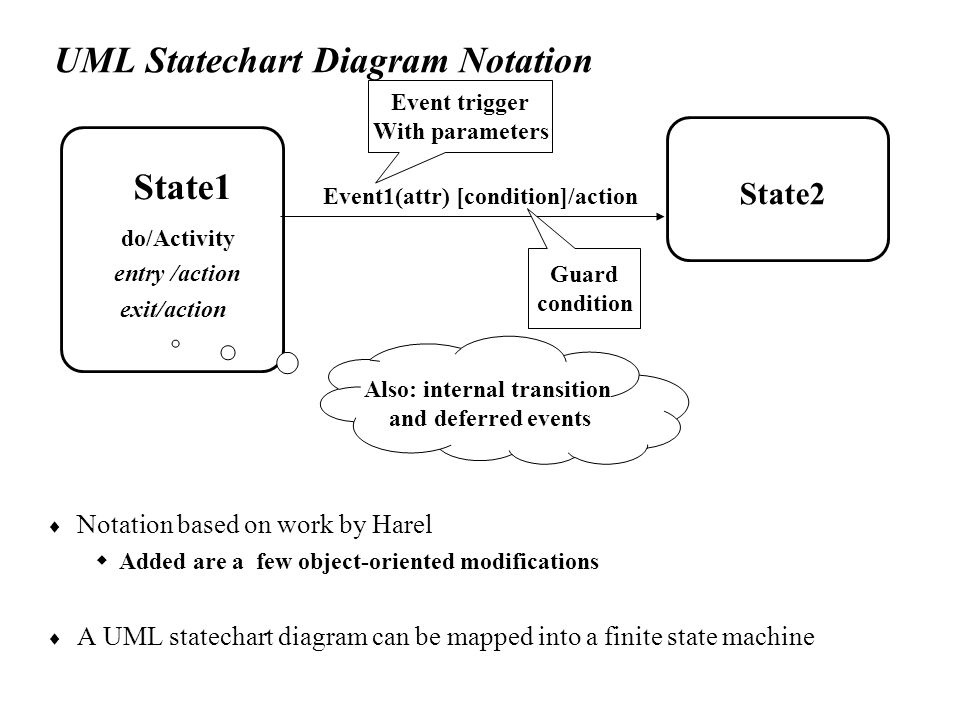 Chapter 5 analysis dynamic modeling outline of the lecture 26 uml statechart diagram notation ccuart Image collections