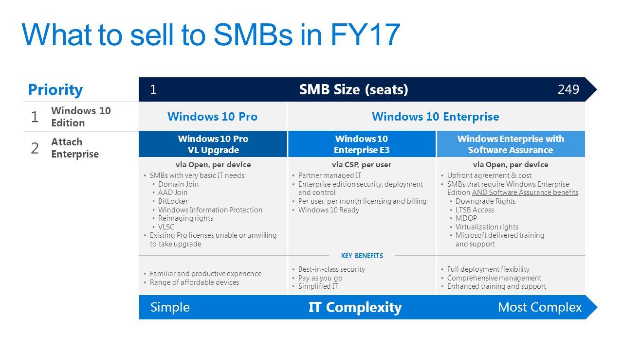 Introducing windows 10 enterprise e3 for csp a better way for smbs 15 priority 1 windows 10 edition windows 10 prowindows 10 enterprise ccuart Choice Image