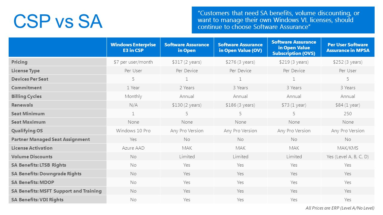 Introducing windows 10 enterprise e3 for csp a better way for smbs 23 windows enterprise e3 ccuart Choice Image