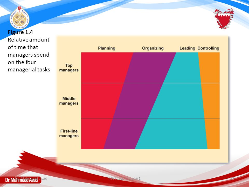 MGT230: Chapter122 Figure 1.4 Relative amount of time that managers spend on the four managerial tasks Dr. Mahmood Asad