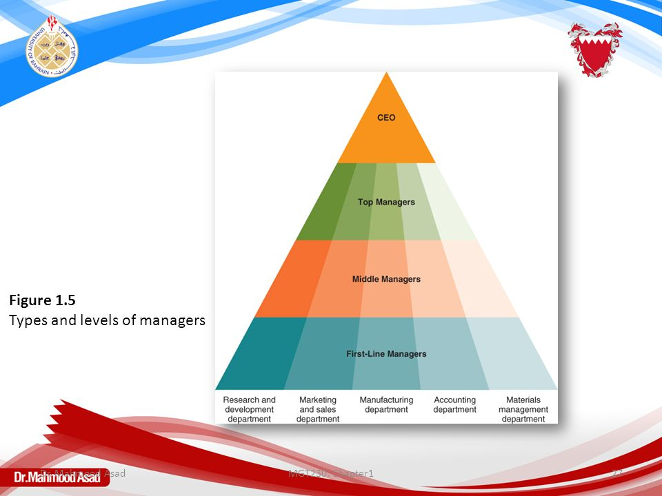 MGT230: Chapter127 Figure 1.5 Types and levels of managers Dr. Mahmood Asad