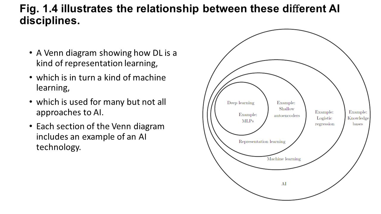 Deep learning hongfei yan may 9 ppt download 14 illustrates the relationship between these di erent ai disciplines pooptronica